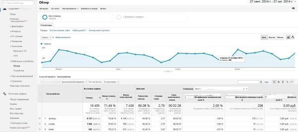 """Отчет """"Доля мобильных устройств"""" в Google Analytics"""