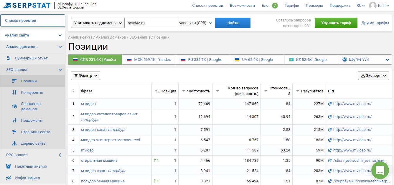Проверка семантического ядра сайта в сервисе serpstat.ru