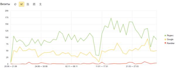 График динамики трафика из поисковых систем