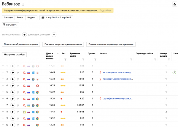 Анализ поведения посетителей в Вебвизоре