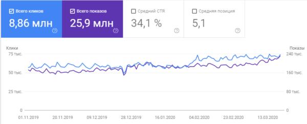 Рост трафика с Google Organic на этом же сайте