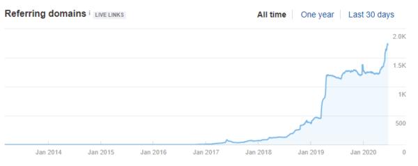 Рост ссылочной массы одного из продвигаемых мной сайтов