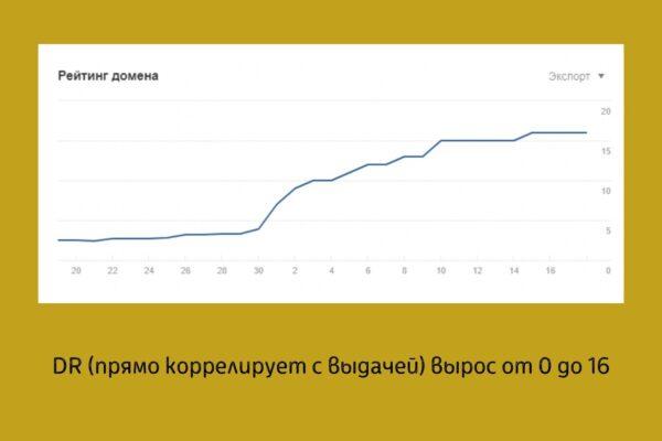 Рост показателя Domain Rank
