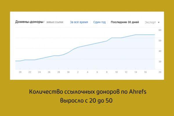 График роста ссылочных доноров