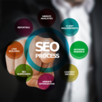 SEO-продвижение и оптимизация сайтов: что это такое?