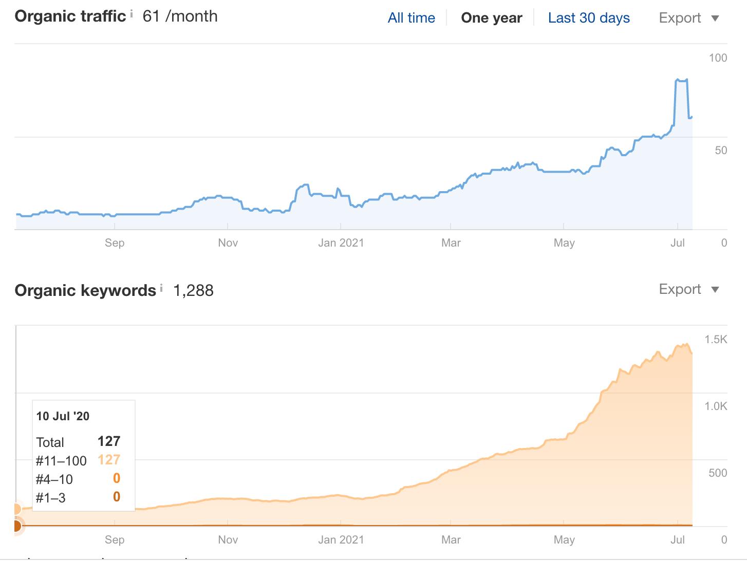 Рост ключей сайта IT компании