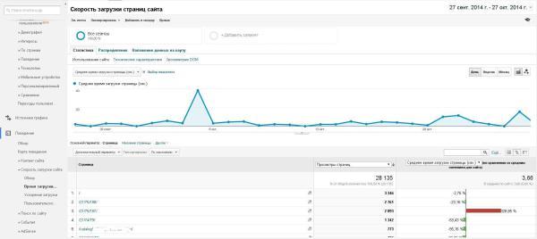 Отслеживание скорости загрузки страниц в Google Analytics