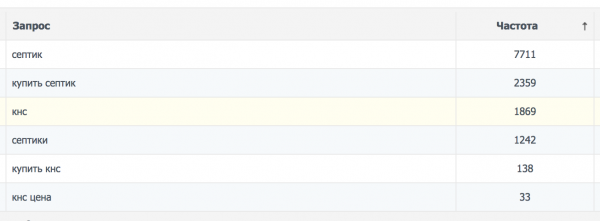 Сортировка запросов по частоте в сервисе AllPOSITION